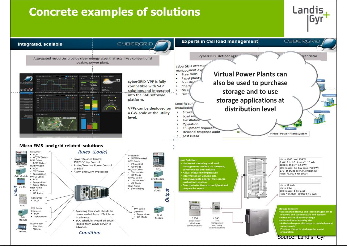 Concrete Examples Of Solutions Cybergrid